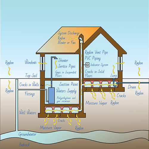 Illustration of how radon gets into a home